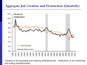 Haltiwanger job creation and destruction findings